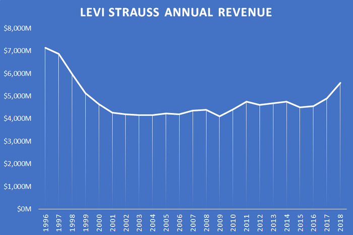A chart showing Levi's annual revenue.