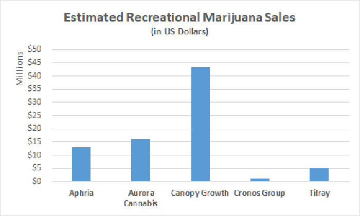 Estimated recreational marijuana sales chart for top five Canadian marijuana growers