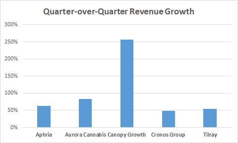 Quarter-over-quarter revenue growth bar chart for top five Canadian marijuana growers