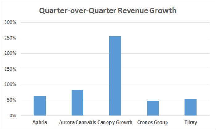 Quarter-over-quarter revenue growth bar chart for top five Canadian marijuana growers