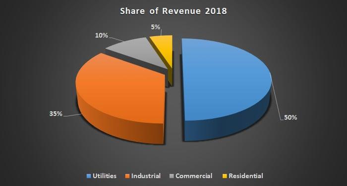 Xylem revenue breakout.