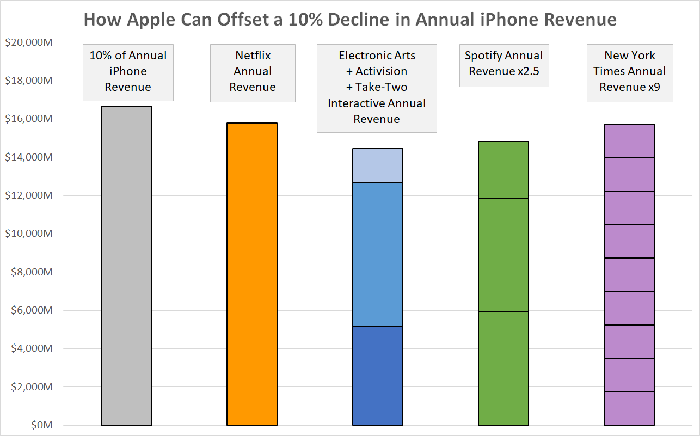 A chart comparing 10% of Apple's iPhone revenue to other companies' revenue.
