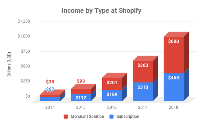 Chart showing income by segment at Shopify over time
