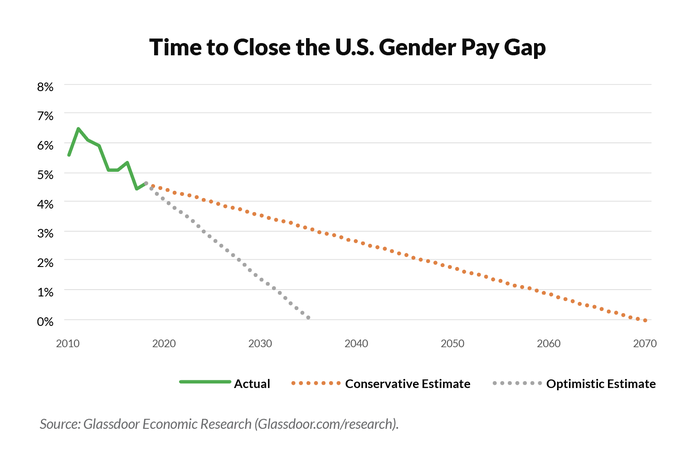 A chart shows the U.S. gender pay gap.