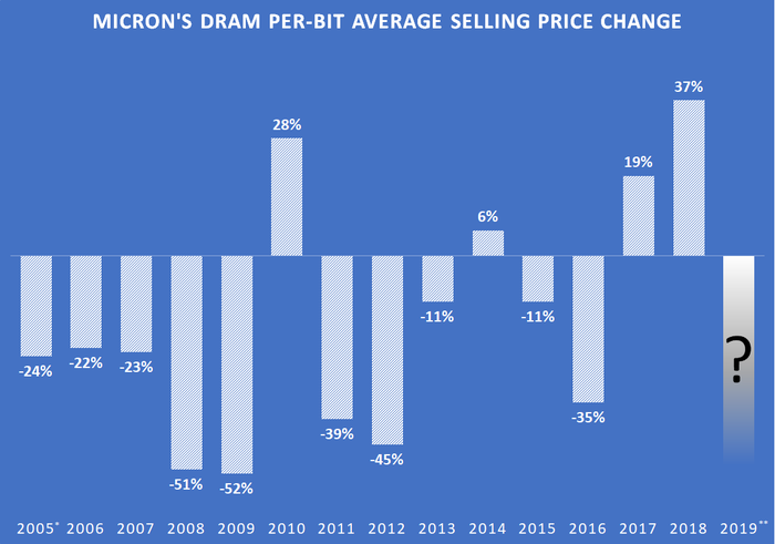 A chart showing changes in Micron's per-bit DRAM average selling price.