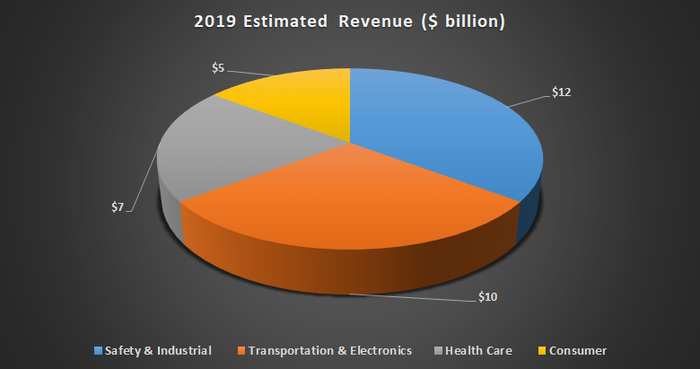 3M Estimated revenue for 2019.