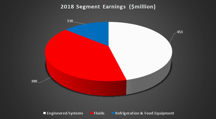 A pie chart of Dover Corporation earnings by segment