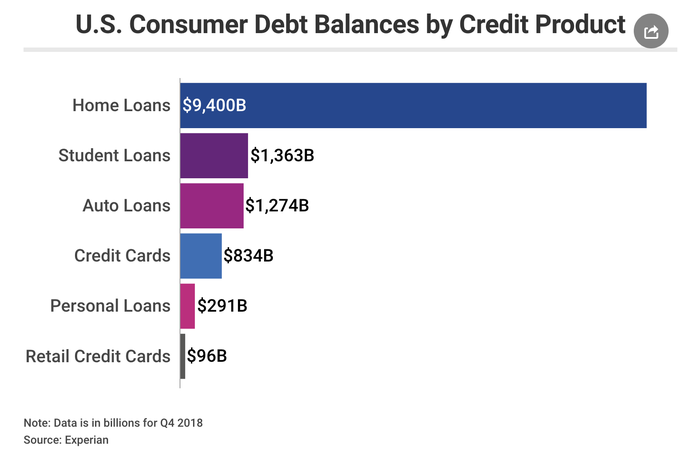 A chart shows what types of debt Americans have.