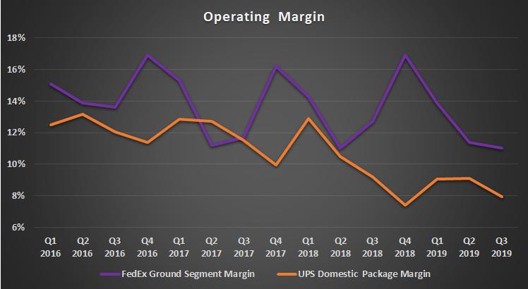 FedEx and UPS selected segment margin.