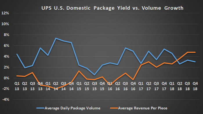 UPS U.S. domestic package yield and volume growth