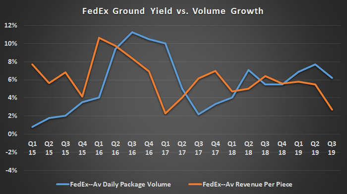 FedEx ground yield and volume growth