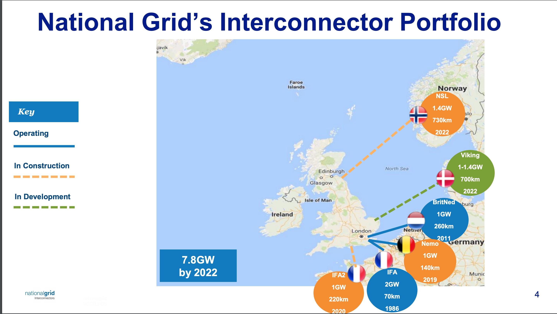 Interconnector Portfolio