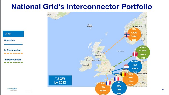 Interconnector Portfolio