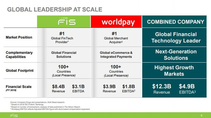 Chart breaking down details of FIS and Worldpay merger.