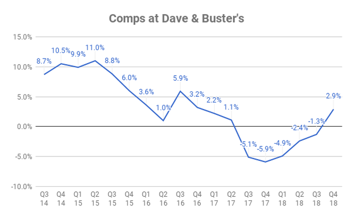 Chart showing comps at Dave & Buster's over time