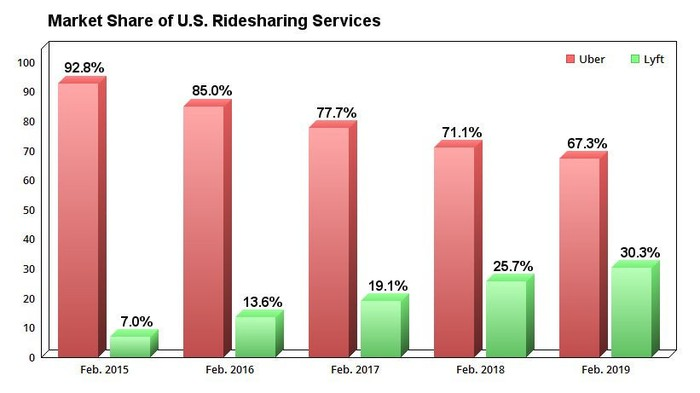 Chart showing market share of U.S. ridesharing services over the past five years