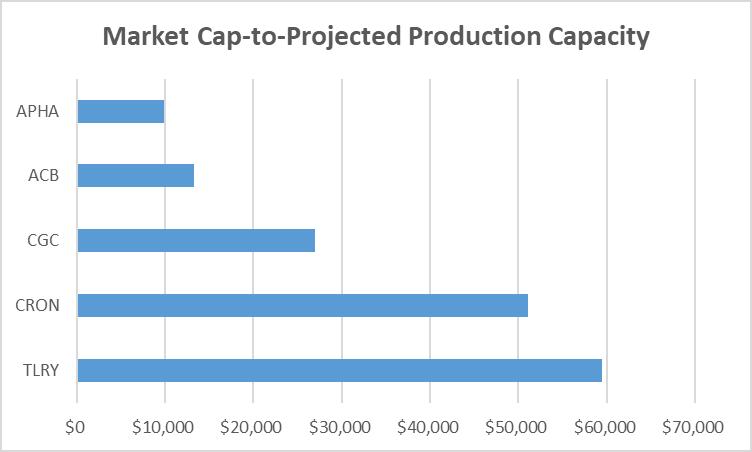 Chart of market cap-to-projected production capacity for biggest Canadian marijuana stocks