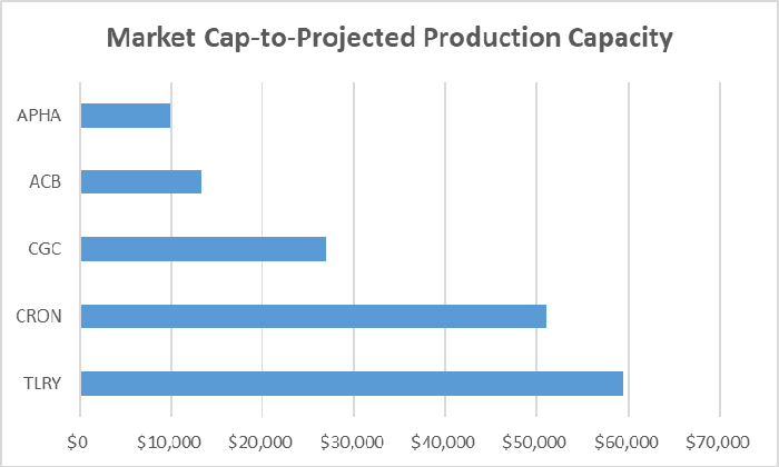Chart of market cap-to-projected production capacity for biggest Canadian marijuana stocks