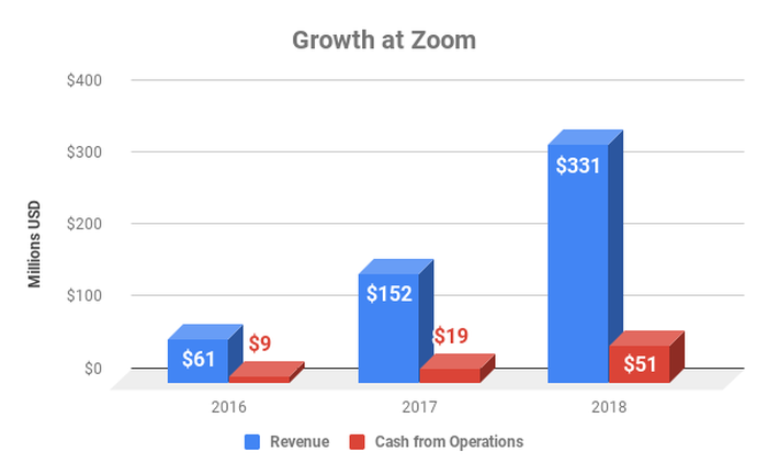 Chart showing sales and cash from operations growth over time at Zoom
