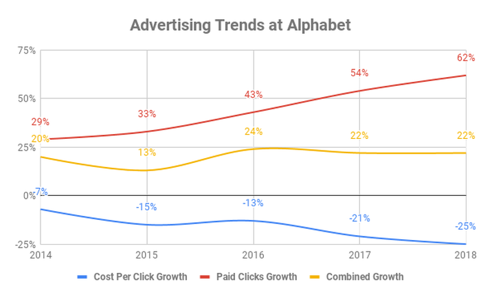 Chart showing click trends at Google over time.