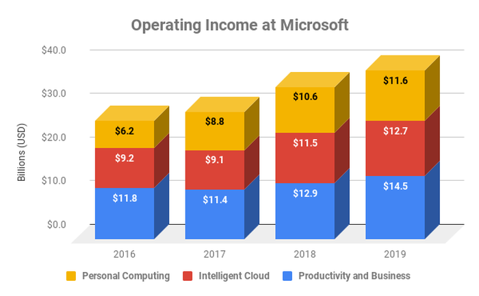 Chart of operating income at Microsoft by year.