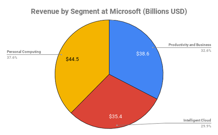 Chart showing revenue by segment at Microsoft.