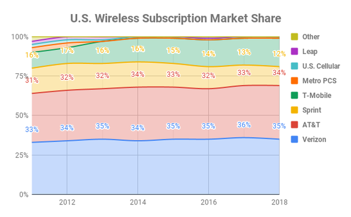 Chart of U.S. wireless subscription market share over time.