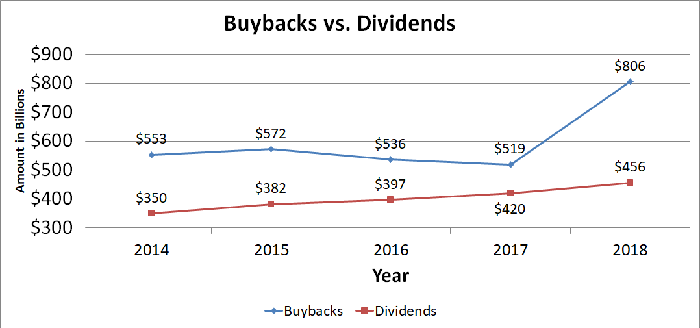 Chart showing buybacks versus dividends over the past five years