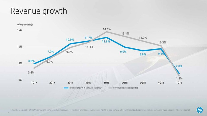 A chart showing HP Inc's revenue growth slowing down.