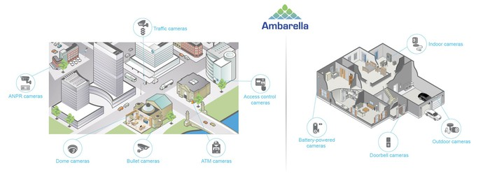 Ambarella's SoCs being used in various types of cameras.