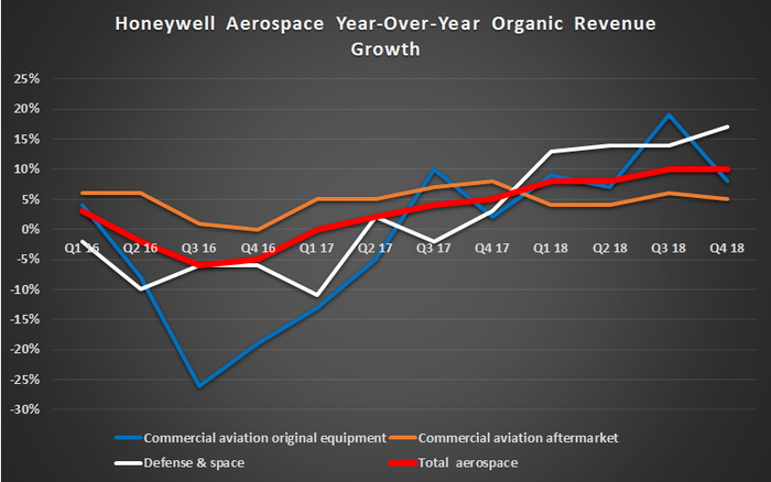 Honeywell aerospace organic revenue growth.