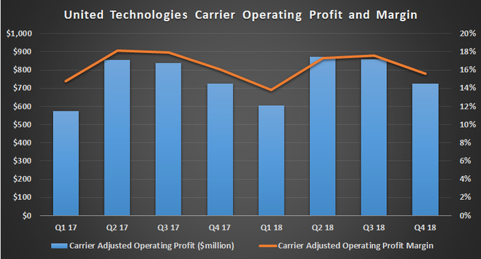 United Technologies Carrier profit and margin.