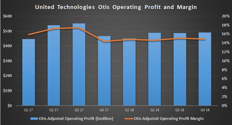 United Technologies Otis profit and margin