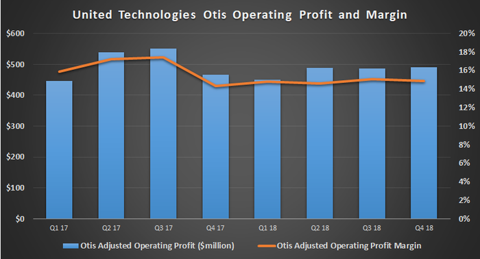 United Technologies Otis profit and margin