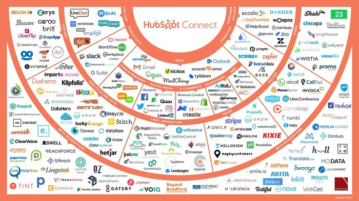 A semi-circular graphic showing all the partners HubSpot has and whose tools it integrates with.