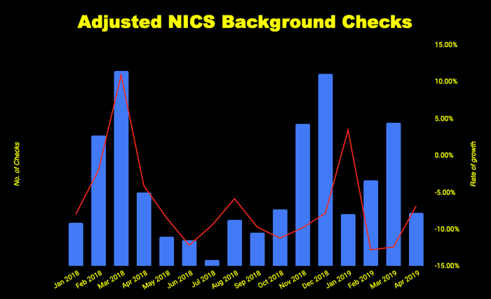 Chart of adjusted background checks on gun buyers