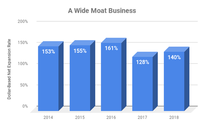 Chart showing DBNE at Twilio over time