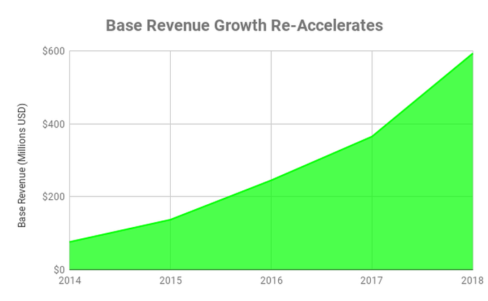 Chart of base revenue growth at Twilio over time.
