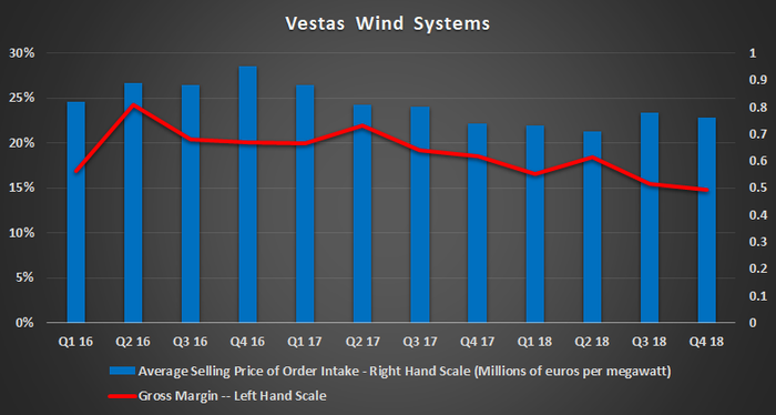 Vesas Wind Systems key metrics.