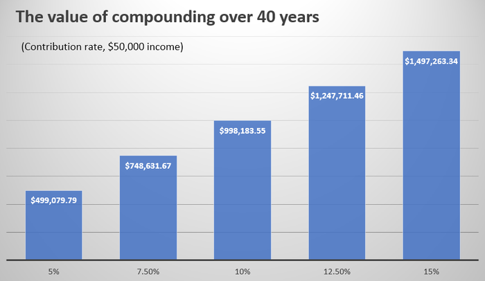 A bar chart showing increasing retirement account values associated with increasingly higher contribution rates.