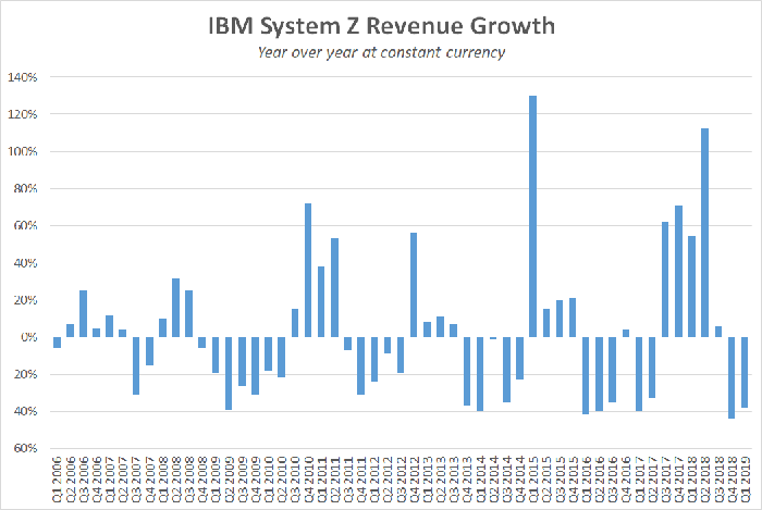 A chart showing IBM's year-over-year mainframe growth.