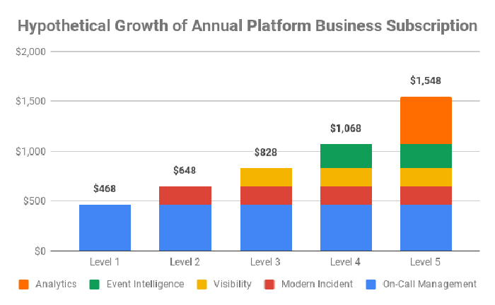 Chart showing hypothetical growth of a subscription plan