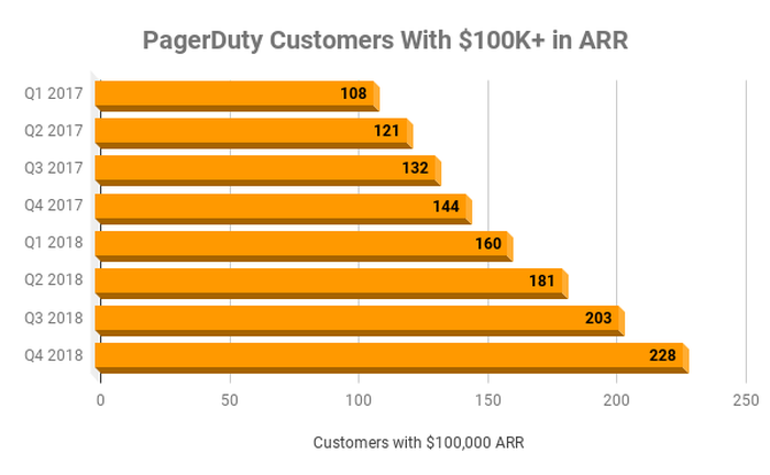 Chart of PagerDuty customers with over $100,000 in ARR