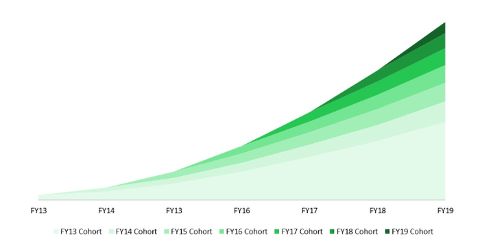 Chart showing spending by cohort at PagerDuty over time.