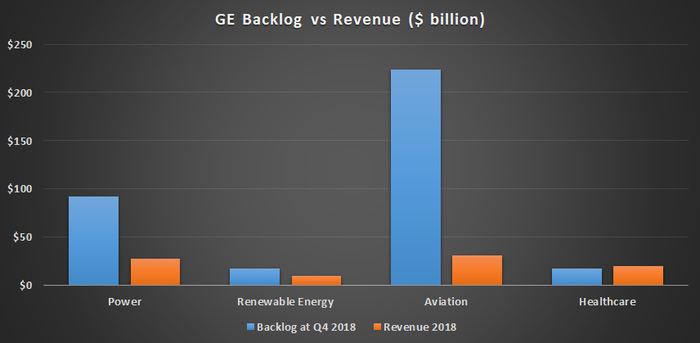 Bar chart of backlog and revenue in four GE segments