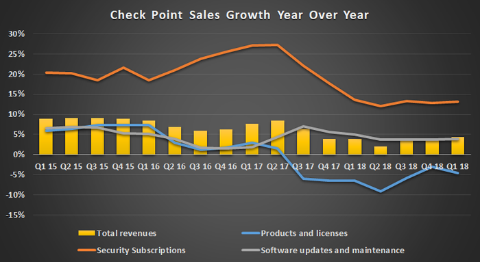Check Point sales growth