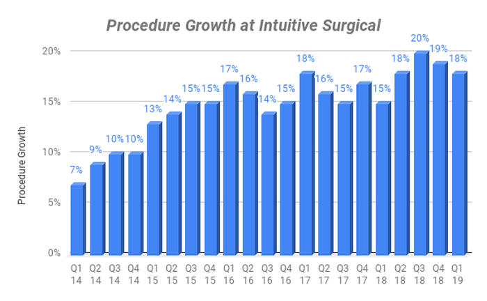 Chart of procedure growth by quarter at Intuitive Surgical