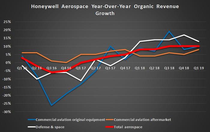Honeywell's aerospace growth.