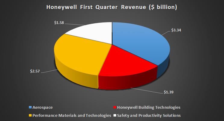 Honeywell's first-quarter revenue