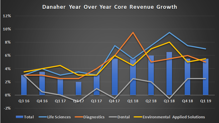 Danaher year over year core revenue growth